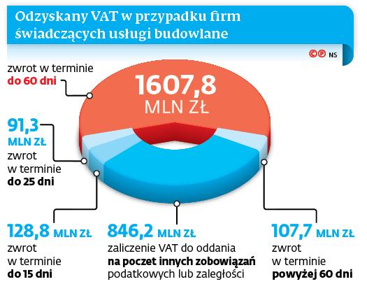 Odzyskany VAT w przypadku firm świadczących usługi budowlane