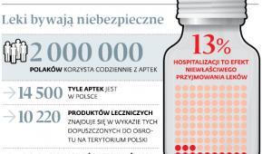 Leki bywają niebezpieczne
