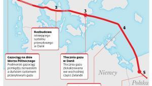 Główne komponenty projektu Baltic Pipe
