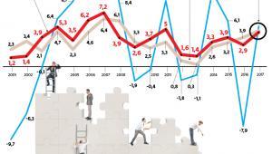 Wzrost PKB i jego głównych składowych