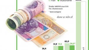 Wysokość dofinansowania do prewencji wypadkowej w firmach