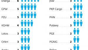 Liczba prezesów zarządu w kontrolowanych przez państwa spółkach od przejęcia władzy przez PiS*