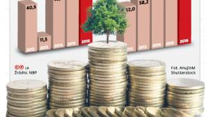 Pieniądze płyną do Polski i z Polski