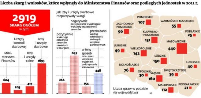 Liczba skarg i wniosków, które wpłynęły do Ministerstwa Finansów oraz podległych jednostek w 2011 r.