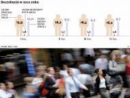 Bezrobocie podskoczy. Dane GUS nie są wiarygodne