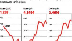 Notowania walut od początku maja