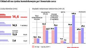Układ sił na rynku komórkowym po I kwartale 2012