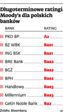 Długoterminowe ratingi Moody's dla polskich banków