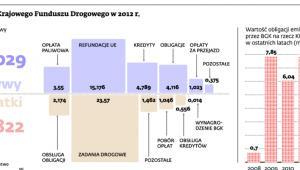 Finanse Krajowego Funduszu Drogowego w 2012 r.
