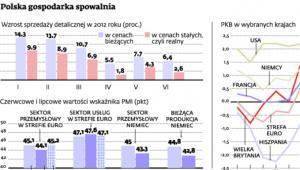 Polska gospodarka spowalnia
