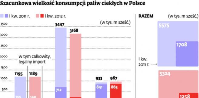 Szacunkowa wielkość konsumpcji paliw ciekłych w Polsce