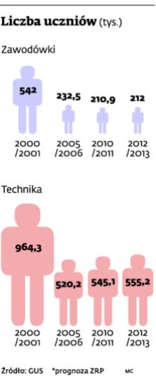 Liczba uczniów w szkołach zawodowych i technikach