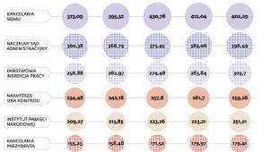 Największe wydatki instytucji poza budżetową kontrolą rządu