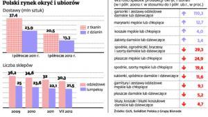 Polski rynek okryć i ubiorów