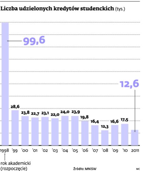 Liczba udzielonych kredytów studenckich