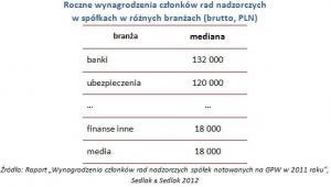 Roczne wynagrodzenia członków rad nadzorczych  w spółkach w różnych branżach (brutto, PLN)
