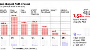 Rośnie eksport AGD z Polski
