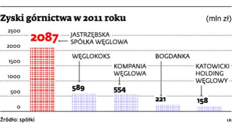 Zyski górnictwa w 2011 roku