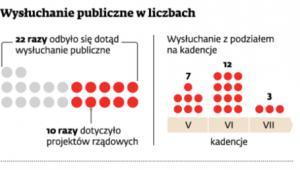 Wysłuchanie publiczne w liczbach