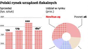 Polski rynek urządzeń fiskalnych