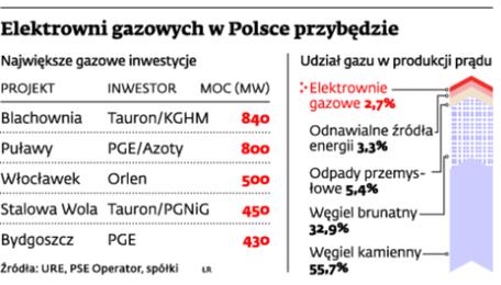 Elektrowni gazowych w Polsce przybędzie