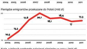 Liczba emigrantów z Polski