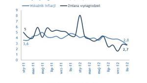 Porównanie wskaźnika inflacji do zmiany wynagrodzeń