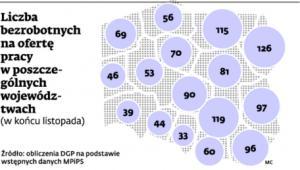 Liczba bezrobotnych na ofertę pracy w poszczególnych województwach