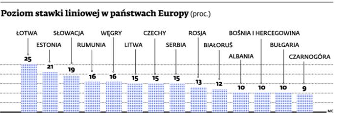Poziom stawki liniowej w państwach Europy