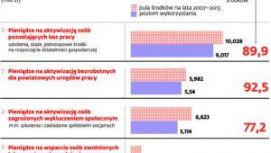 Dotacje z UE na walkę z bezrobociem