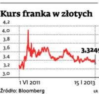 Kurs franka w złotych