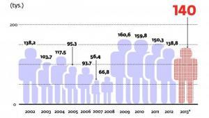 Wzrost liczby bezrobotnych w styczniu
