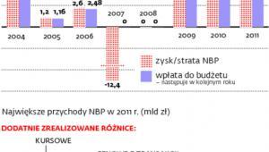 Bank centralny zasila budżet