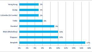 Najpopularniejsze destynacje azjatyckie