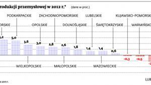 Wzrost, spadek produkcji przemysłowej w 2012 r.* (dane w proc.)