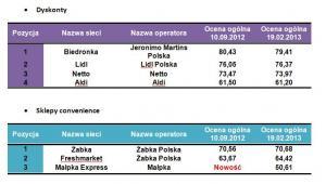 Ranking sieci detalicznych według formatów - Dyskonty i Sklepy convenience