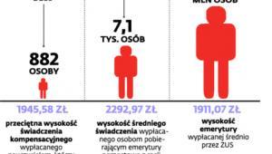 Liczba osób pobierających świadczenia