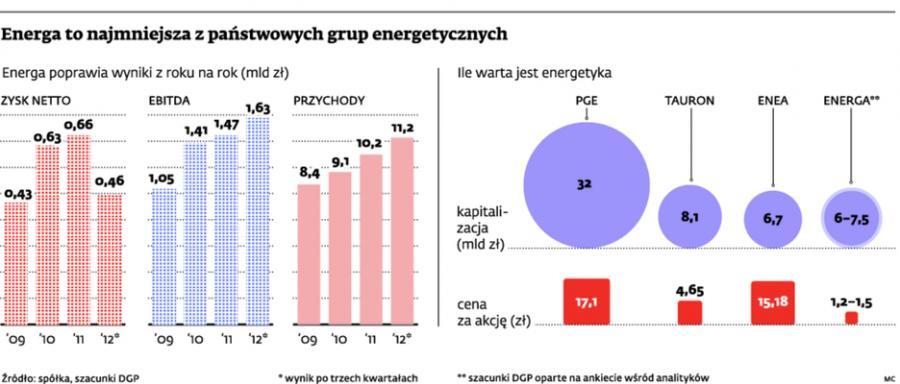 Energa to najmniejsza z państwowych grup energetycznych