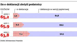 Ile e-deklaracji złożyli podatnicy