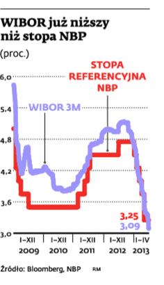 WIBOR już niższy niż stopa NBP