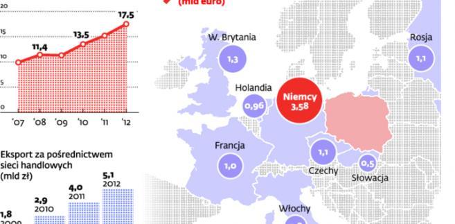 Tempo wzrostu eksportu polskiej żywności może osłabnąć