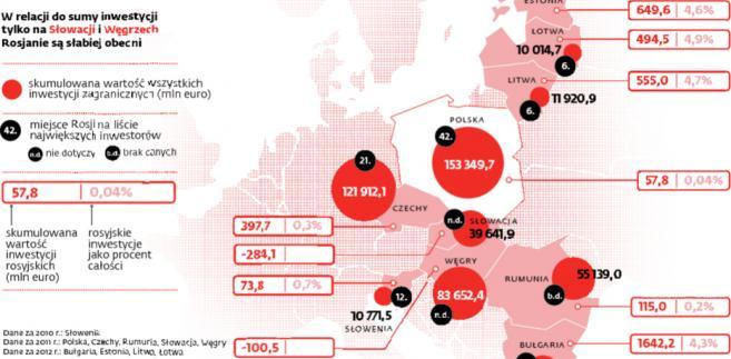 Polska białą plamą na mapie rosyjskich inwestycji