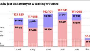 Ile pojazdów jest oddawanych w leasing w Polsce