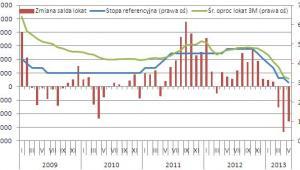 Zmiana salda lokat (w mln zł) gospodarstw domowych w bankach na tle stopy referencyjnej i średniego oproc. 3-miesięcznych lokat