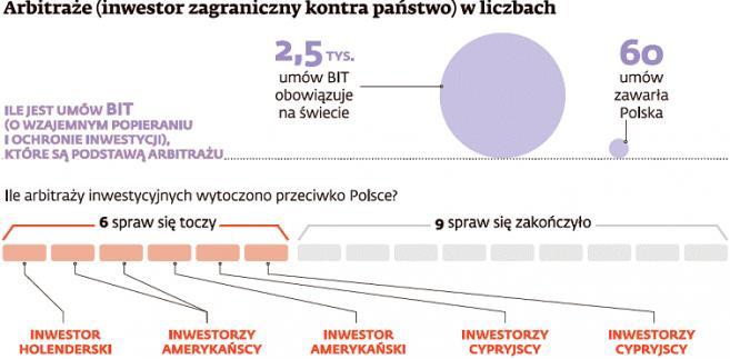 Arbitraże (inwestor zagraniczny kontra państwo) w liczbach