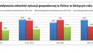 Sytuacja gospodarcza w  Polsce
