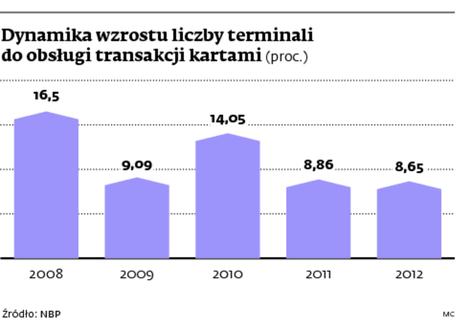 Dynamika wzrostu liczby terminali do obsługi transakcji kartami