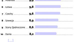 Średnia prędkość łącz internetowych (Mbps)