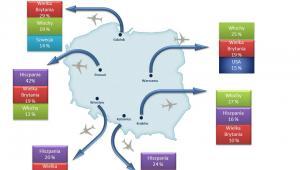 Procentowe zestawienie trzech najbardziej popularnych krajów przylotowych ze względu na wybrane polskie lotnisko. Źródło: FRU.PL