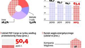 PKP Cargo przewozami węgla stoi